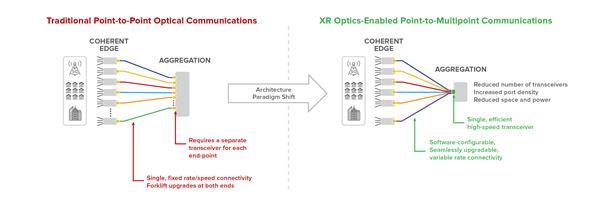 Infinera XR Optics