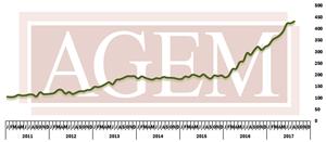 AGEM August 2017 Index