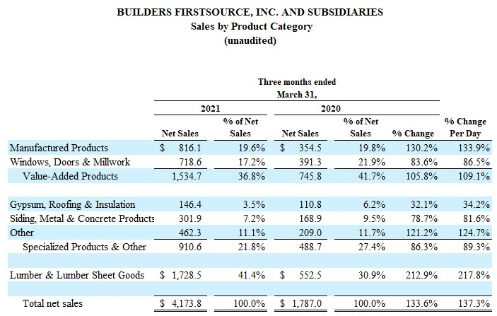 BUILDERS FIRSTSOURCE, INC. AND SUBSIDIARIES