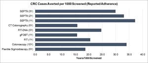CRC Cases Averted per 1000 Screened (Reported Adherence)