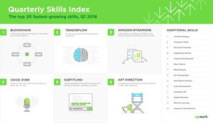 Upwork releases Q1 2018 Skills Index, ranking the 20 fastest