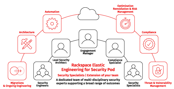Rackspace Technology Simplifies Multicloud Security for the Future with Rackspace Elastic Engineering for Security