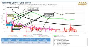 IBR Type Curve - Gold Creek