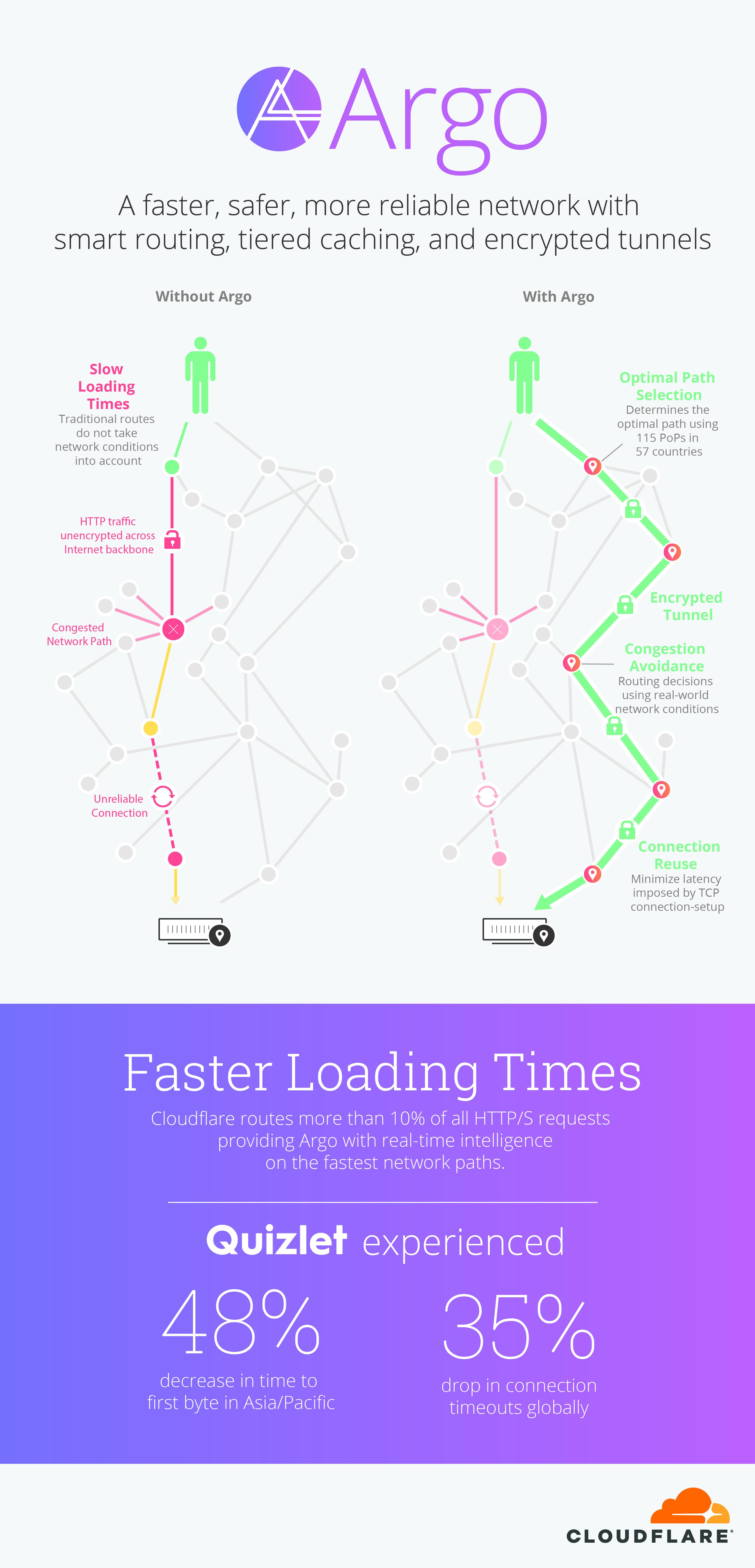 Argo Wiring Diagram