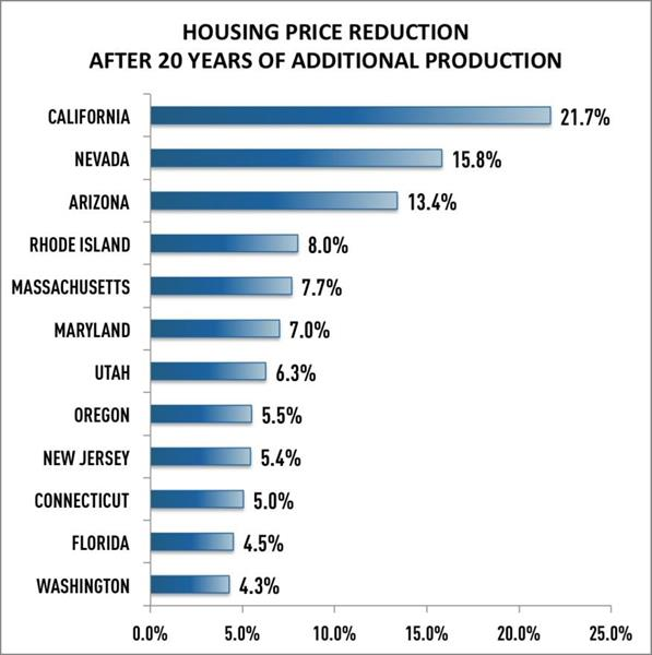 Producing an additional 7.3 million units of housing over a 20-year period would significantly reduce the rise in home prices in many of the states with a housing shortage.