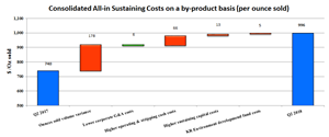 Consolidated All-in Sustaining Costs on a by-product basis (per ounce sold)
