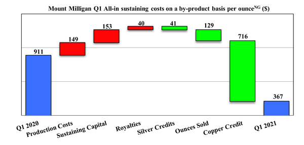 Mount Milligan Q1 All-in sustaining costs on a by-product basis per ounce (Non-GAAP) ($)