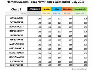 Chart 2 - Texas New Homes Sales Index Shows Days on Market   HomesUSA.com