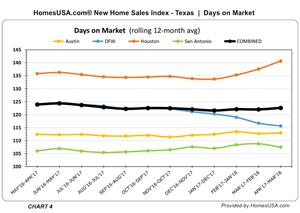 "CHART 4: New Homes ""Days on Market"" in Texas - Tracking (HomesUSA.com)"
