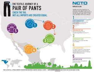 NCTO Chairman Delivers 2018 State of the U S  Textile