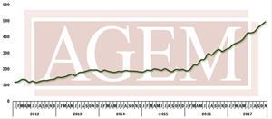 AGEM November 2017 Index