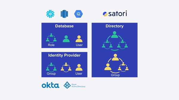 Satori Directory