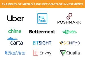 Menlo Ventures Launches Inflection Fund to Power Hypergrowth