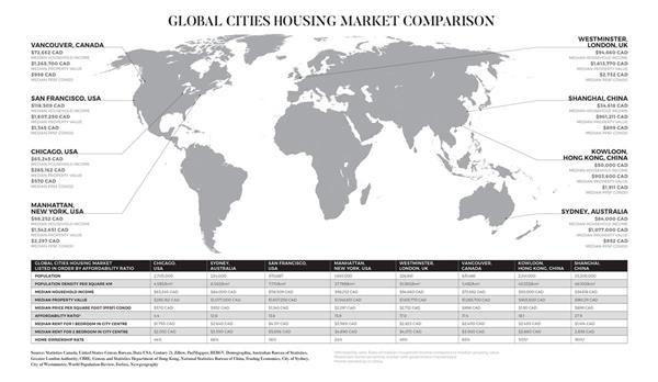 The annual real estate report by MLA Canada's Advisory division, analyzes eight global cities and their housing markets. The Market Intel 2018 shows Vancouver's affordability ratio is extremely high at 17.4, almost double that of more normalized cities like Toronto and Seattle, but close to Kowloon, Hong Kong which sits at 18.1. The affordability ratio measures the median household income compared to the median property value. Vancouver's median property value is more than $1.2 million.   Home ownership rate in Vancouver is high at 65% compared to Chicago, San Francisco and Manhattan.