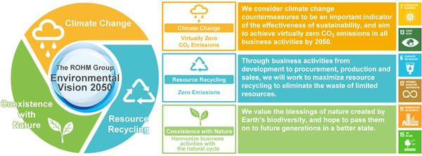 ROHM will promote business activities in harmony with the natural cycle to protect biodiversity based on the three themes of climate change, resource recycling, and co-existence with nature.