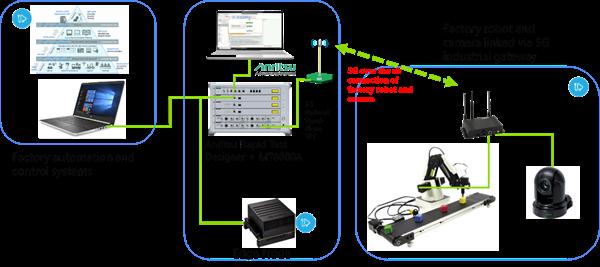 Snapshot of InterDigital and Anritsu Smart Factory Use Case