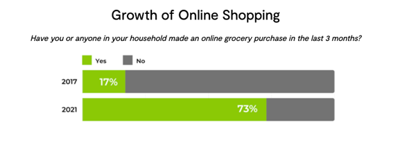 PowerReviews - Growth of Online Grocery Shopping