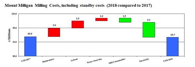 Mount Milligan Milling Costs, including standby costs (2018 compared to 2017)