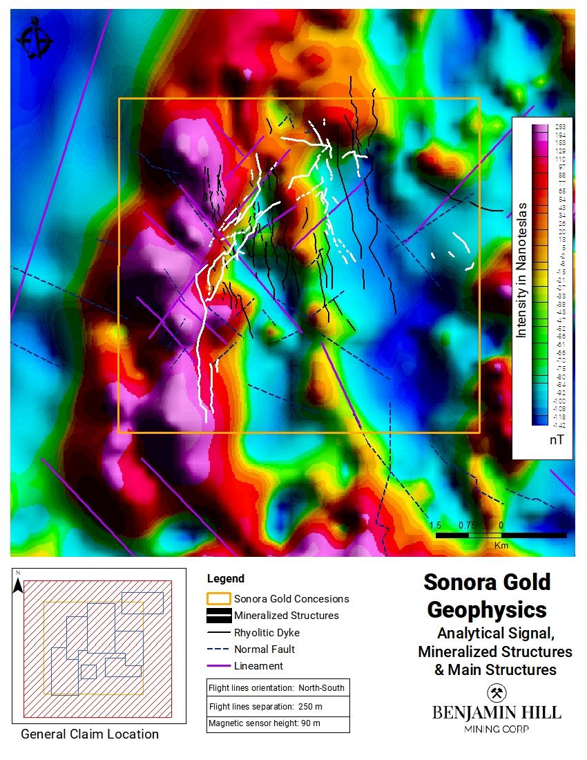 Figure 2: Regression Plot of Magnetic Survey Data