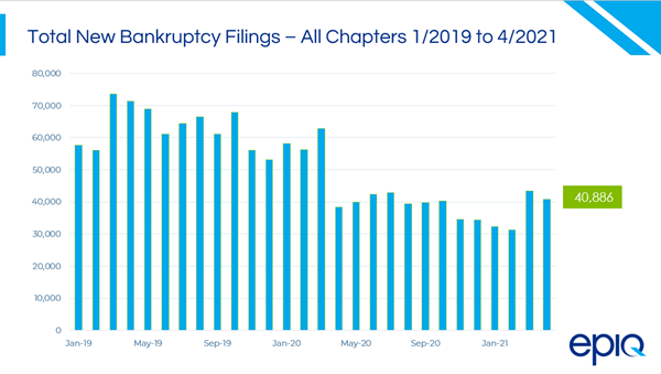 Total New Bankruptcy Filings - Jan 2019 to April 2021
