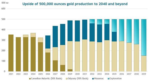 Quebec Gold Production Profile - Upside