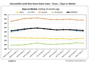 Texas: New Home Sales Index shows Days on Market through Dec. 2017 (Chart 4)