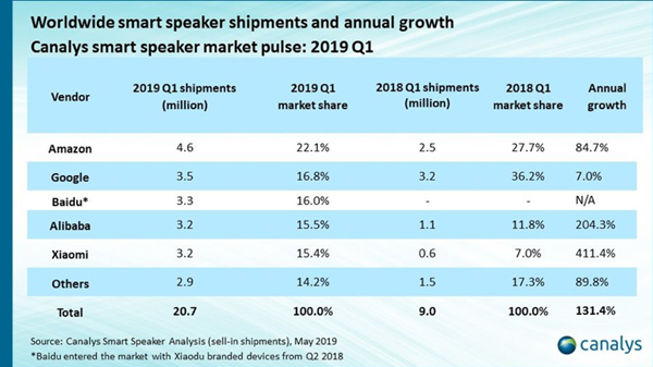 Worldwide smart speaker shipments and annual growth