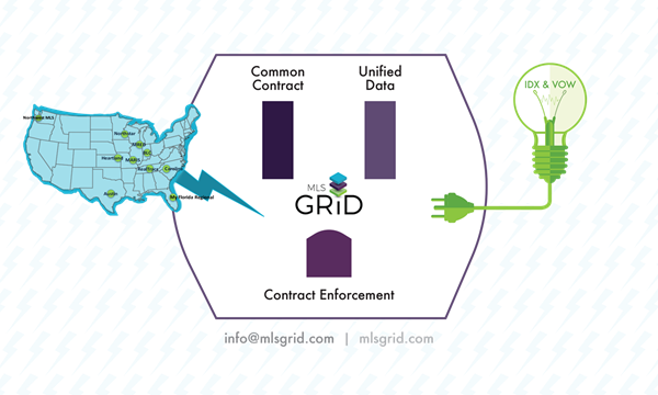 Informational graphic about the MLS Grid's currently participating locations and process.