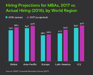 Hiring Projections for MBAs, 2017 vs. Actual Hiring (2016), by World Region