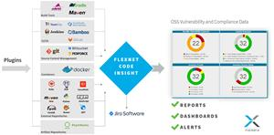 Flexera Adds Big Automation Boost to OSS Scanning, Compliance and Protection