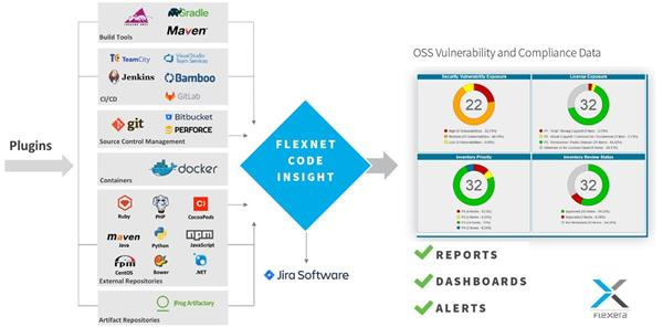 Flexera Adds Big Automation Boost to Open Source Software