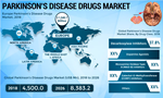 PARKINSON'S-DISEASE-DRUGS-MARKET