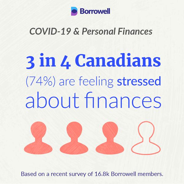 Borrowell COVID-19 & Personal Finances