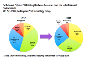 SmarTech Publishing - Additive Manufacturing with Polymer and Plastics 2018