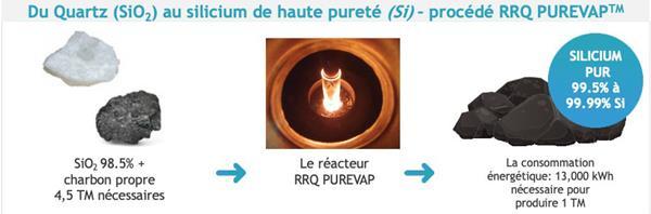 Image #3 RRQ PUREVAP QRR procédé pour faire du silicium de haute pureté