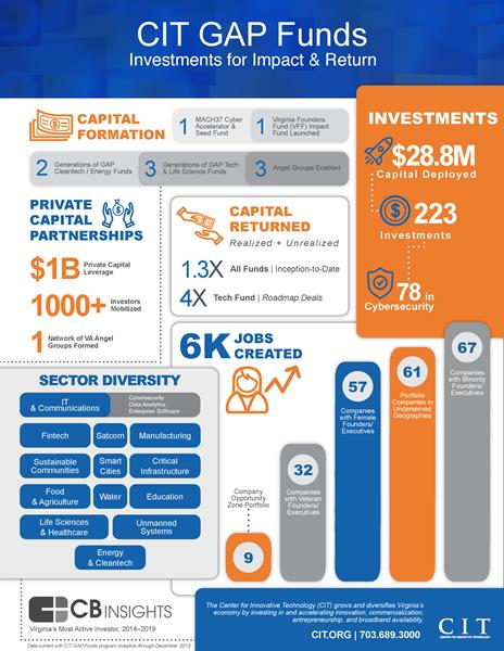 CIT GAP Funds 2019 Impact Report Showcases $28.8 Million in Capital Deployed to Date | Investments have supported the creation of over 6,000 jobs throughout the Commonwealth