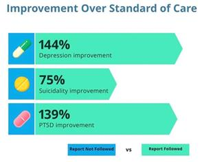 Improvements over Standard of Care.jpg