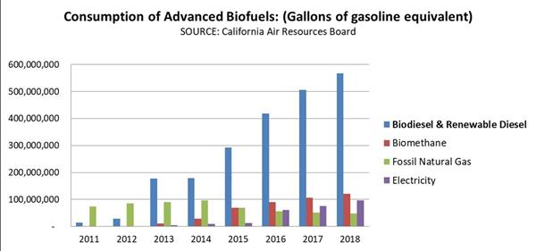 Consumption of Advanced Biofuels (Gallons of gasoline equivalent). SOURCE: California Air Resources Board.