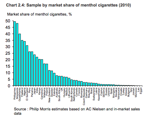 Chart 2.4: Sample by market share of menthol cigarettes (2010)