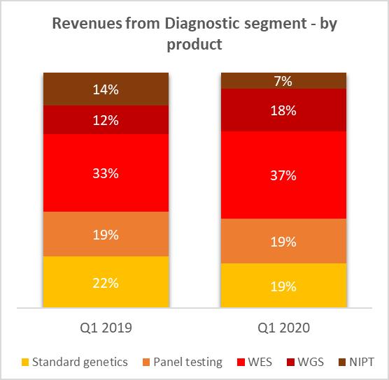 Revenues from Diagnostic segment