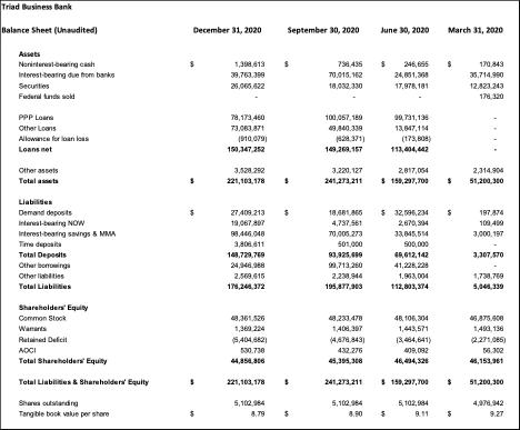 Triad Business Bank balance sheet