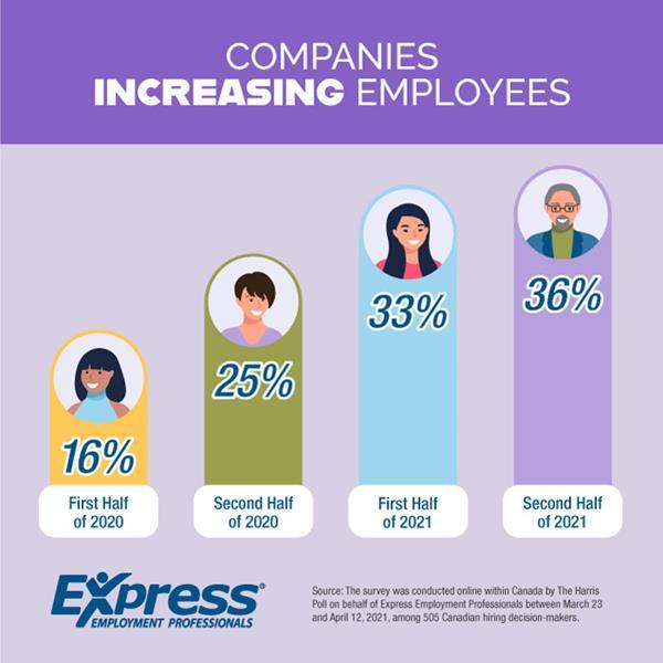 Companies Increasing Employees