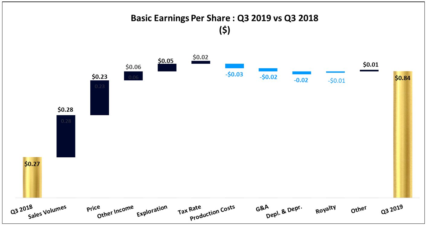 Basic EPS: Q3 2019 vs Q3 2018