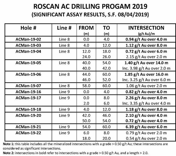 ROSCAN AC DRILLING PROGRAM 2019 (SIGNIFICANT ASSAY RESULTS, S.F. 08/04/2019)