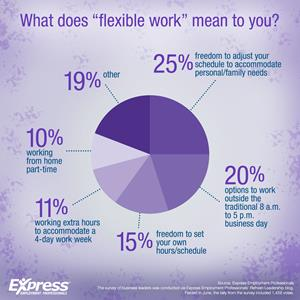 What Does 'Flexible Work' Mean