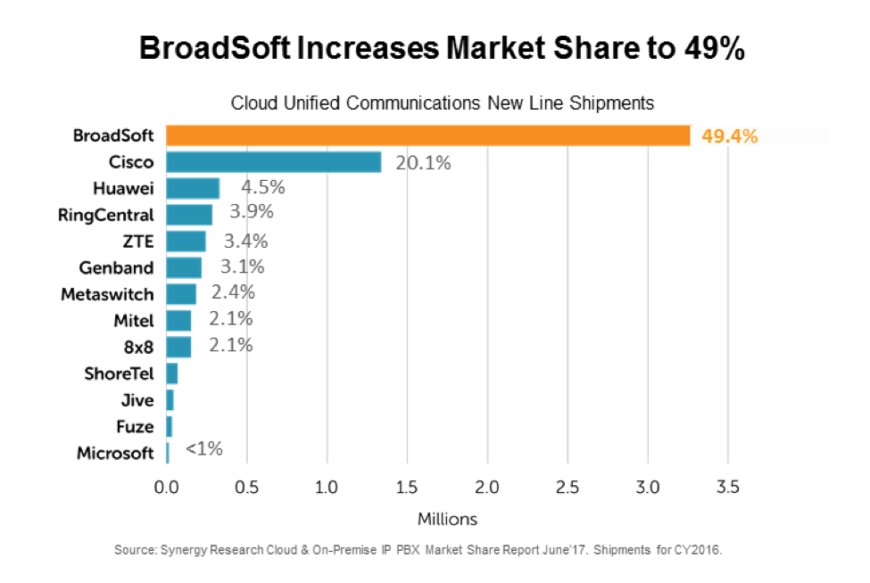 BroadSoft UCaaS Market Share - Sep 2017 Final