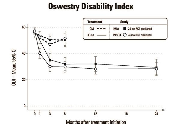 Oswestry Disability Index