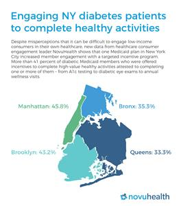 Engaging NY diabetes patients to complete healthy activities