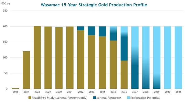 Wasamac 15-Year Strategic Gold Production Profile