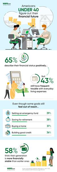 Infographic - Financial Future